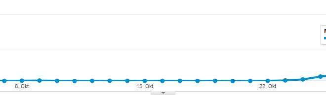 Besucherzahlen + Einnahmen Oktober 2012