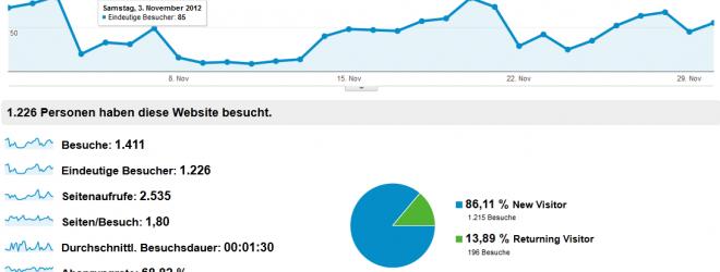 Besucherzahlen + Einnahmen November 2012