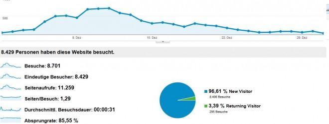 Besucherzahlen + Einnahmen Dezember 2012