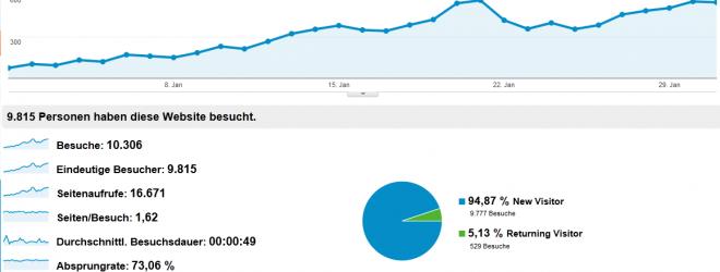 Besucherzahlen + Einnahmen Januar 2013